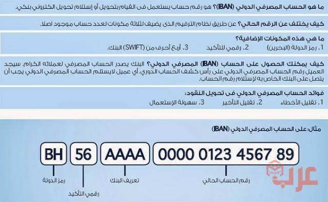 كيف اعرف رقم الحساب من الآيبان عرب بوكس