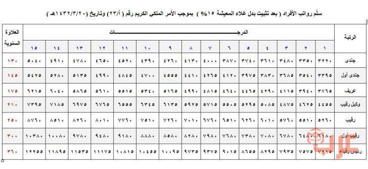 سلم رواتب قوات الأمن الخاصة 1441 عرب بوكس