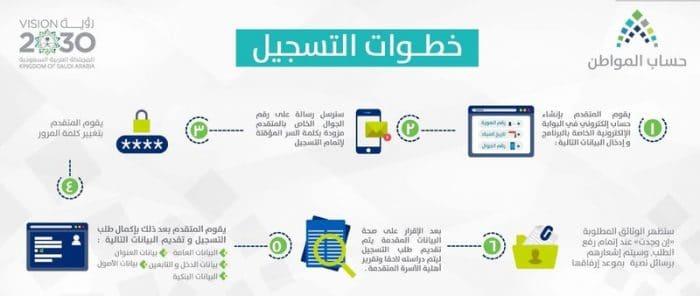 طريقة التسجيل في حساب المواطن
