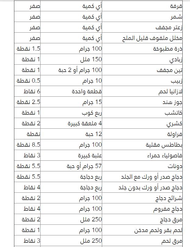 تحميل كتاب رجيم النقاط Pdf عرب بوكس